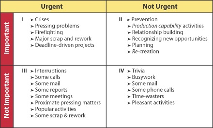 photo about Covey Quadrants Printable titled Season Manage - Community wiki of Kevin P. Inscoe